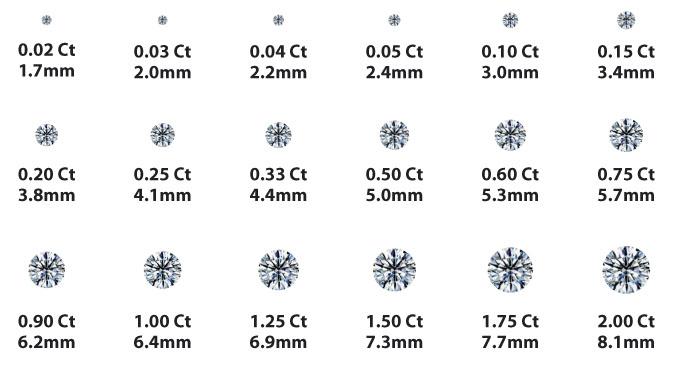 Diamond carat weight size chart