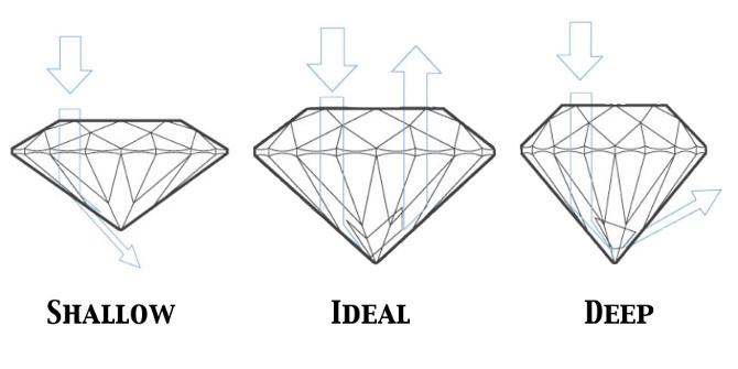 Diamond cut refraction image